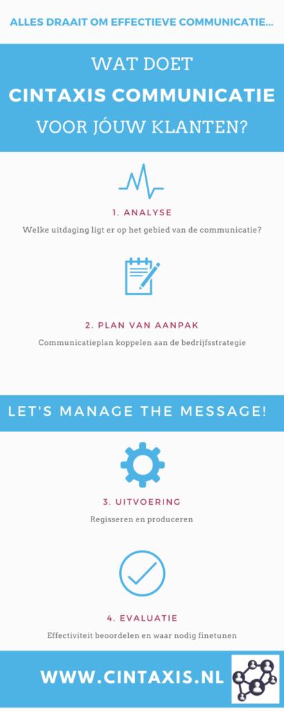 Cintaxis Communicatie in 4 stappen